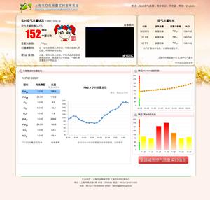 12月1日5時現在の上海市大気汚染状況